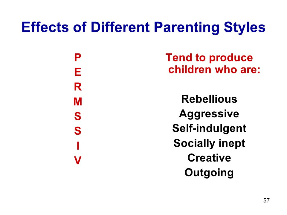 57 Effects of Different Parenting Styles PERMSSIVPERMSSIV Tend to produce children who are: Rebellious Aggressive Self-indulgent Socially inept Creative Outgoing