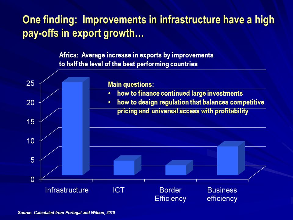 One finding: Improvements in infrastructure have a high pay-offs in export growth… Africa: Average increase in exports by improvements to half the lev