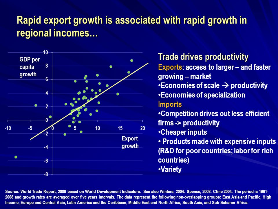 Rapid export growth is associated with rapid growth in regional incomes… Source: World Trade Report, 2008 based on World Development Indicators. See a