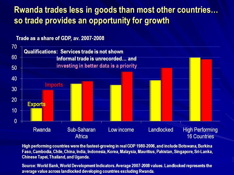 Rwanda trades less in goods than most other countries… so trade provides an opportunity for growth Source: World Bank, World Development Indicators.