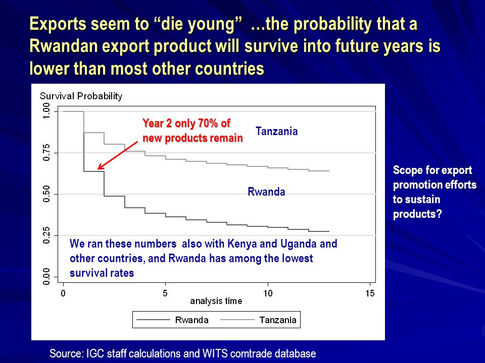 "Source: IGC staff calculations and WITS comtrade database Exports seem to ""die young"" …the probability that a Rwandan export product will survive into"