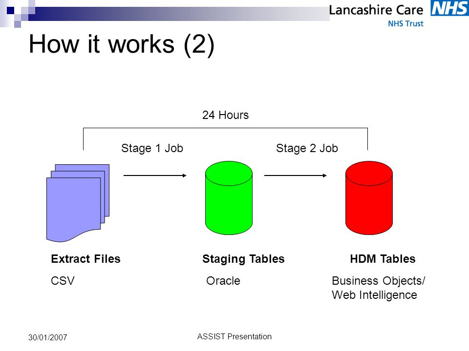 ASSIST Presentation 30/01/2007 How it works (2) HDM TablesExtract FilesStaging Tables Stage 1 JobStage 2 Job CSVOracleBusiness Objects/ Web Intelligence 24 Hours