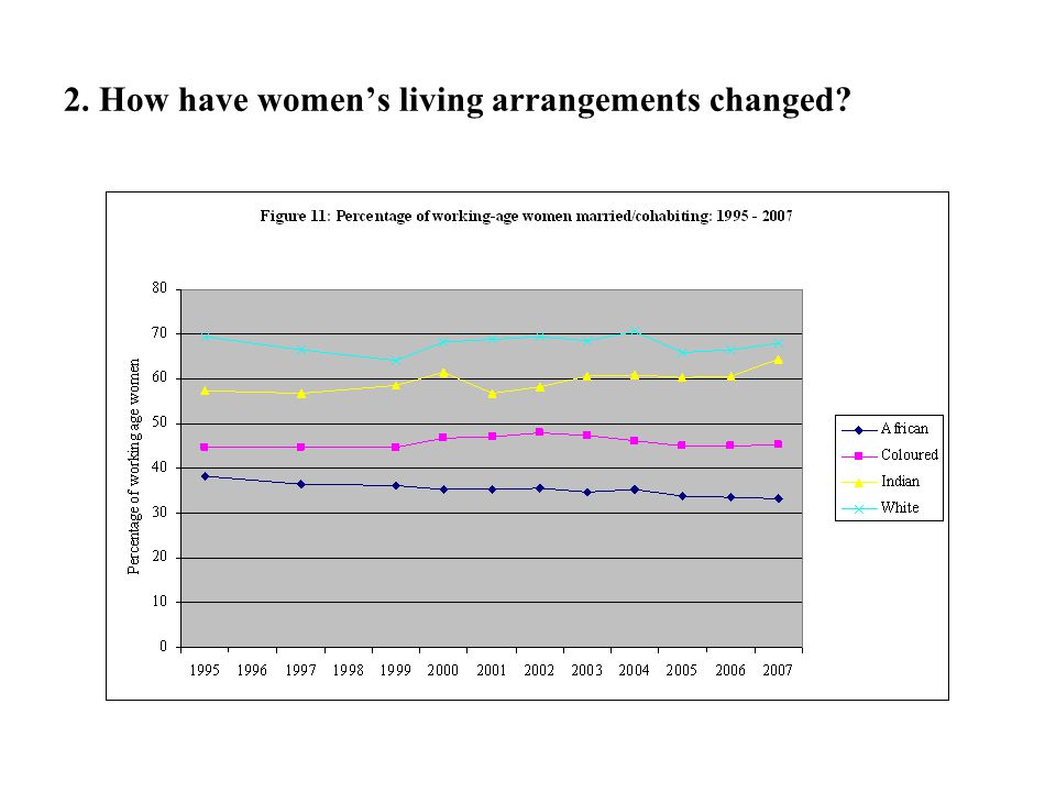 2. How have women's living arrangements changed?
