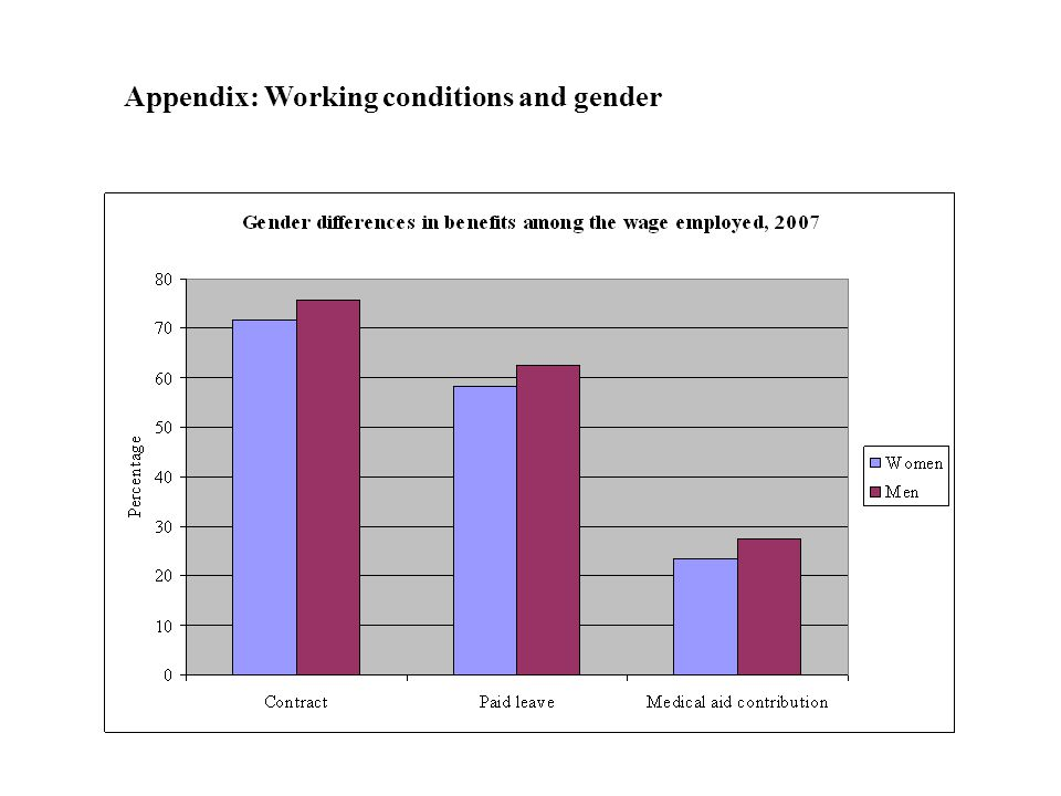 Appendix: Working conditions and gender