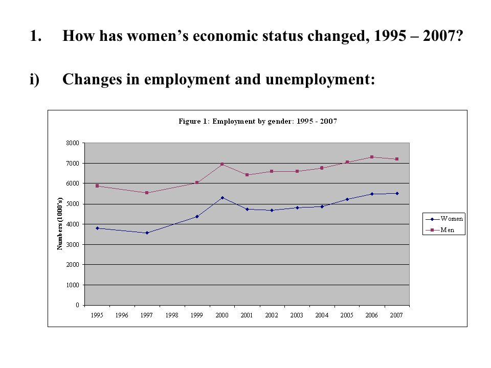 1.How has women's economic status changed, 1995 – 2007? i)Changes in employment and unemployment: