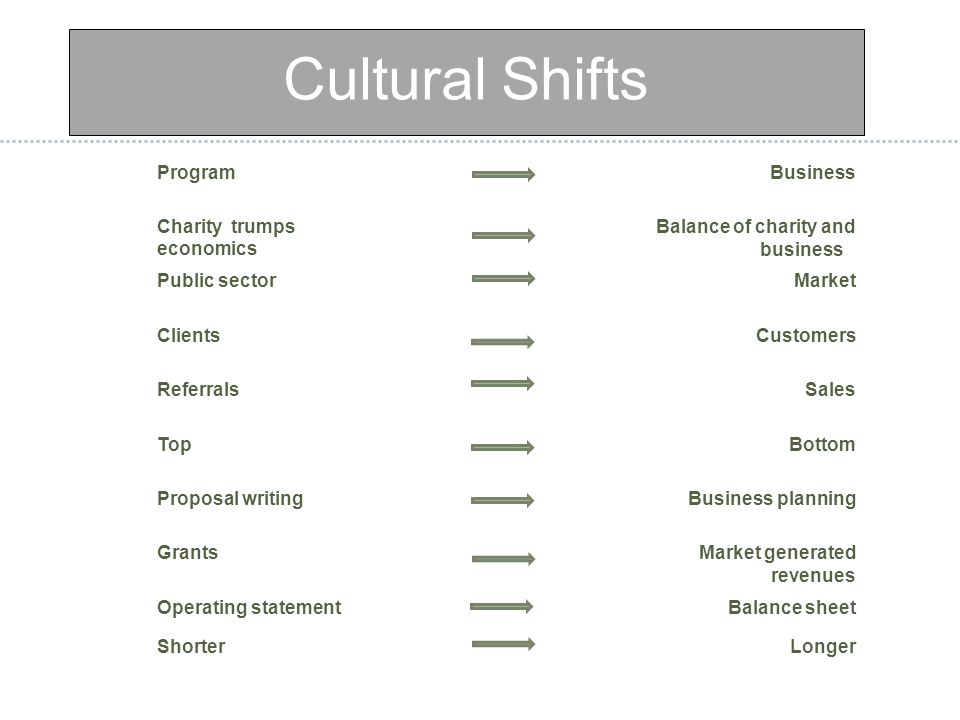 Cultural Shifts ProgramBusiness Charity trumps economics Balance of charity and business Public sectorMarket ClientsCustomers ReferralsSales TopBottom Proposal writingBusiness planning GrantsMarket generated revenues Operating statementBalance sheet ShorterLonger