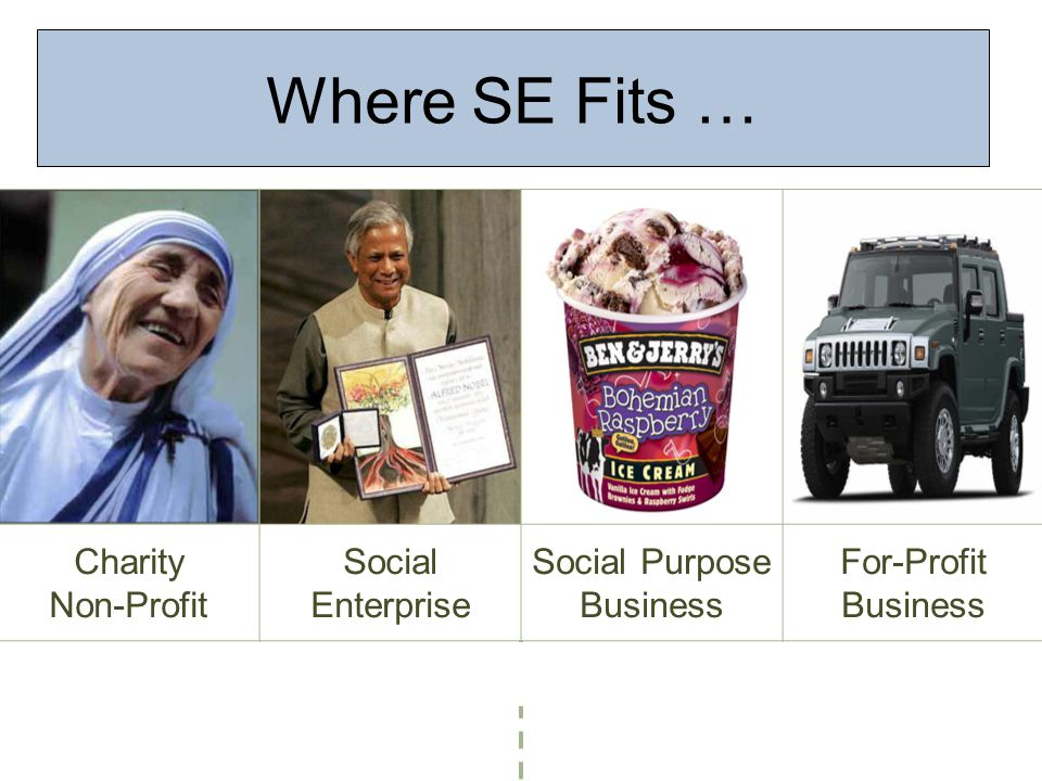 Charity Non-Profit Social Enterprise Social Purpose Business For-Profit Business Where SE Fits …
