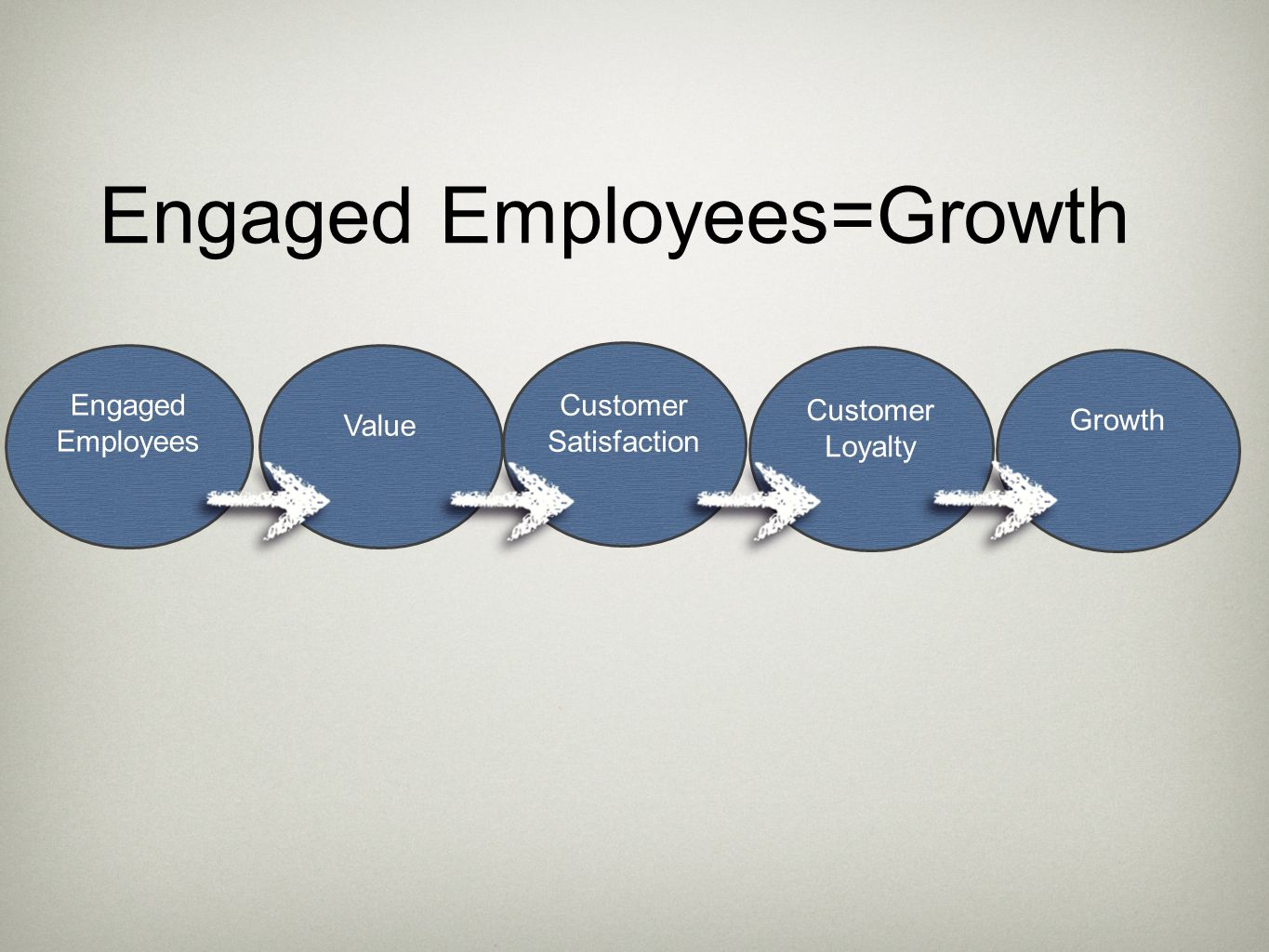 Engaged Employees Value Customer Satisfaction Customer Loyalty Growth Engaged Employees=Growth