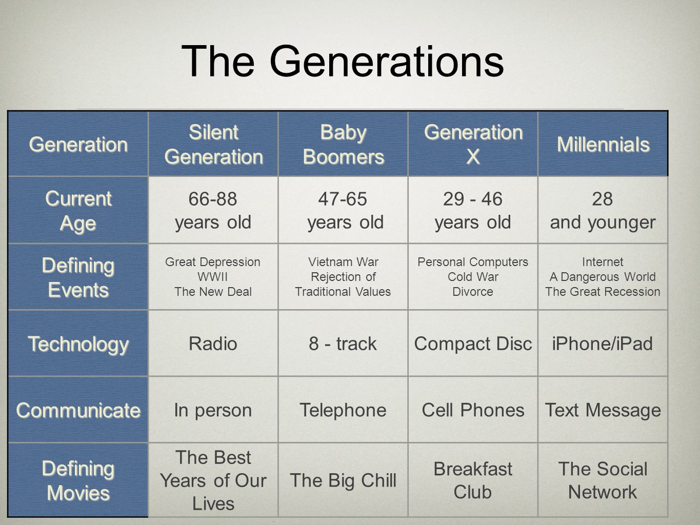 The Generations Generation Silent Generation Baby Boomers GenerationXMillennials CurrentAge 66-88 years old 47-65 years old 29 - 46 years old 28 and y
