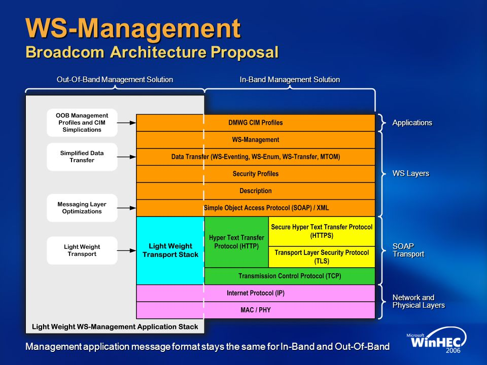 WS-Management Broadcom Architecture Proposal Out-Of-Band Management Solution In-Band Management Solution Applications WS Layers SOAP Transport Network and Physical Layers Management application message format stays the same for In-Band and Out-Of-Band