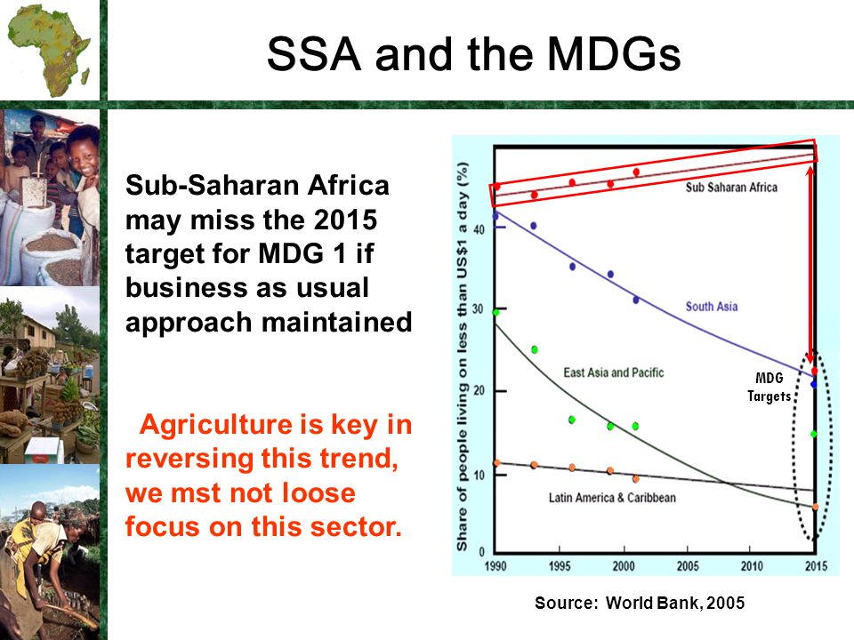 SSA and the MDGs Source: World Bank, 2005 Sub-Saharan Africa may miss the 2015 target for MDG 1 if business as usual approach maintained Agriculture is key in reversing this trend, we mst not loose focus on this sector.