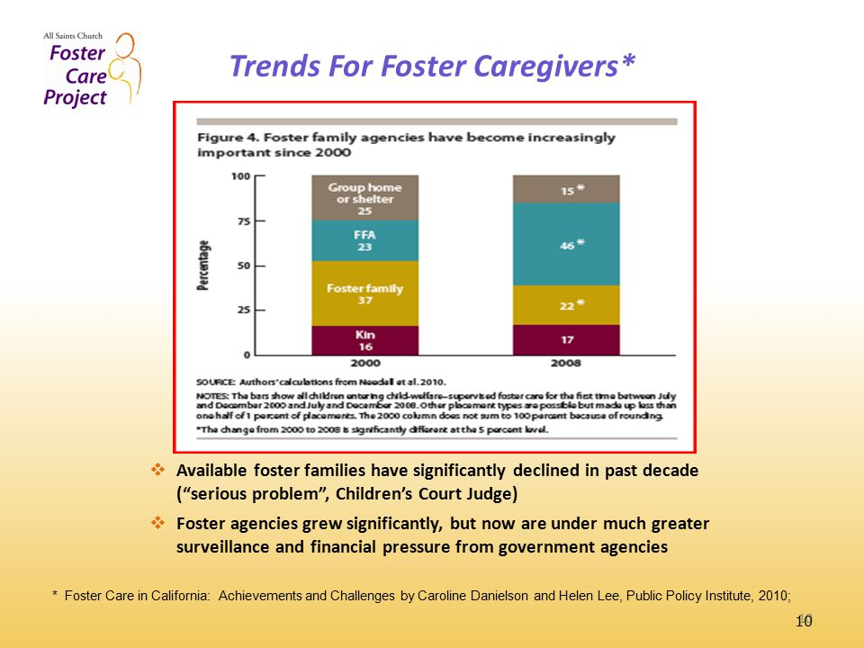 Trends For Foster Caregivers* 10 * Foster Care in California: Achievements and Challenges by Caroline Danielson and Helen Lee, Public Policy Institute, 2010;  Available foster families have significantly declined in past decade ( serious problem , Children's Court Judge)  Foster agencies grew significantly, but now are under much greater surveillance and financial pressure from government agencies