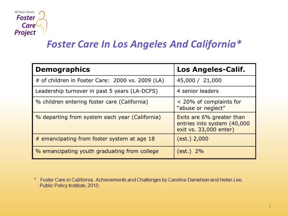 Foster Care In Los Angeles And California* 4 * Foster Care in California: Achievements and Challenges by Caroline Danielson and Helen Lee, Public Policy Institute, 2010;