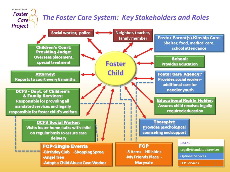 The Foster Care System: Key Stakeholders and Roles DCFS - Dept.