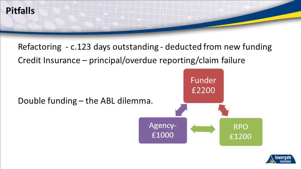 Pitfalls Refactoring - c.123 days outstanding - deducted from new funding Credit Insurance – principal/overdue reporting/claim failure Double funding
