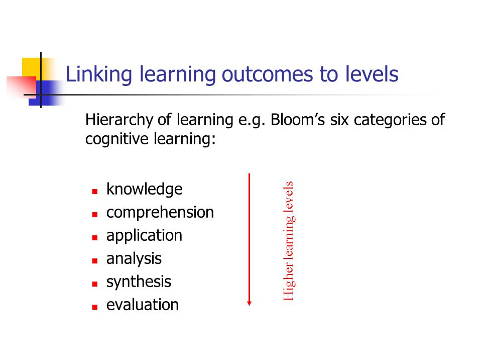 Linking learning outcomes to levels Hierarchy of learning e.g. Bloom's six categories of cognitive learning: knowledge comprehension application analy