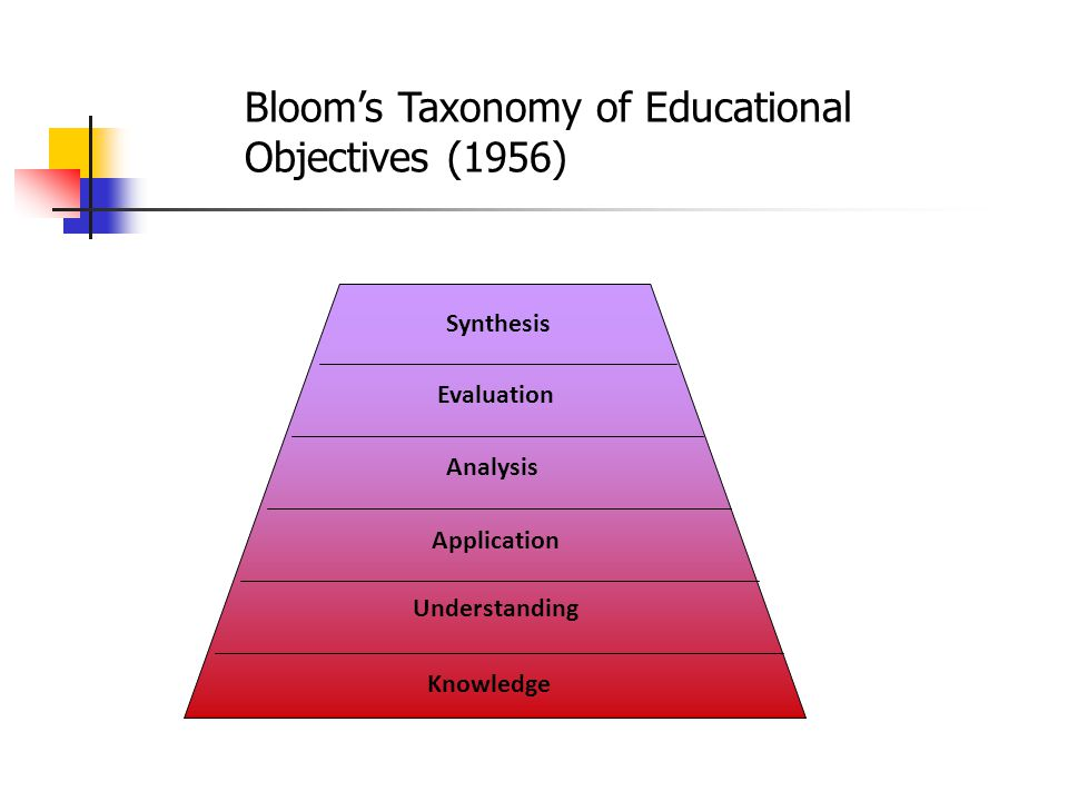 Knowledge Understanding Evaluation Analysis Application Synthesis Bloom's Taxonomy of Educational Objectives (1956)