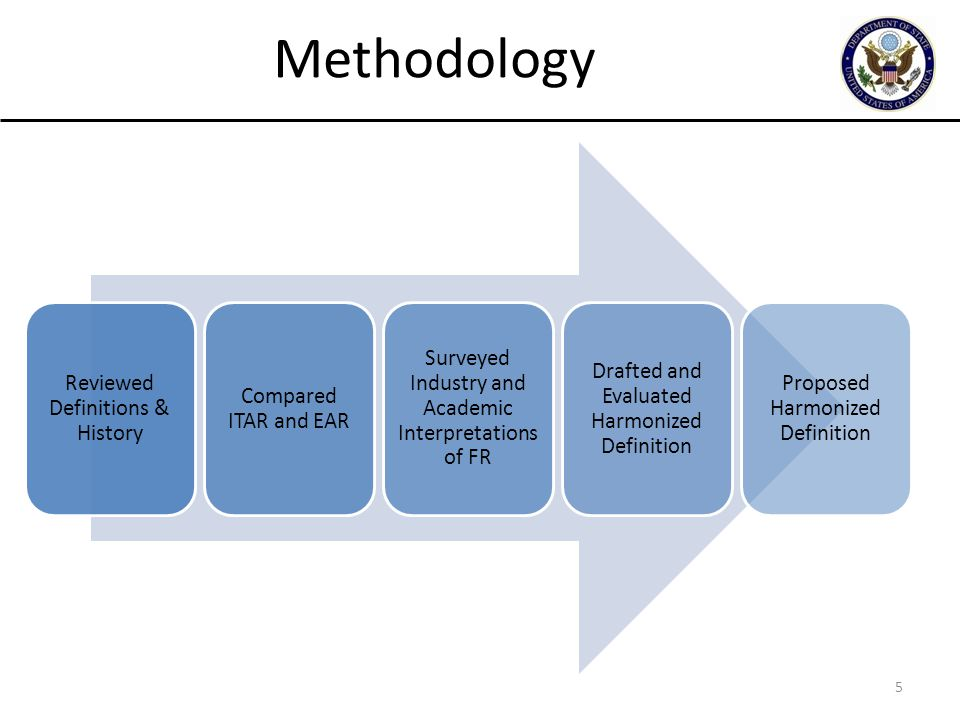 5 Methodology Reviewed Definitions & History Compared ITAR and EAR Surveyed Industry and Academic Interpretations of FR Drafted and Evaluated Harmoniz
