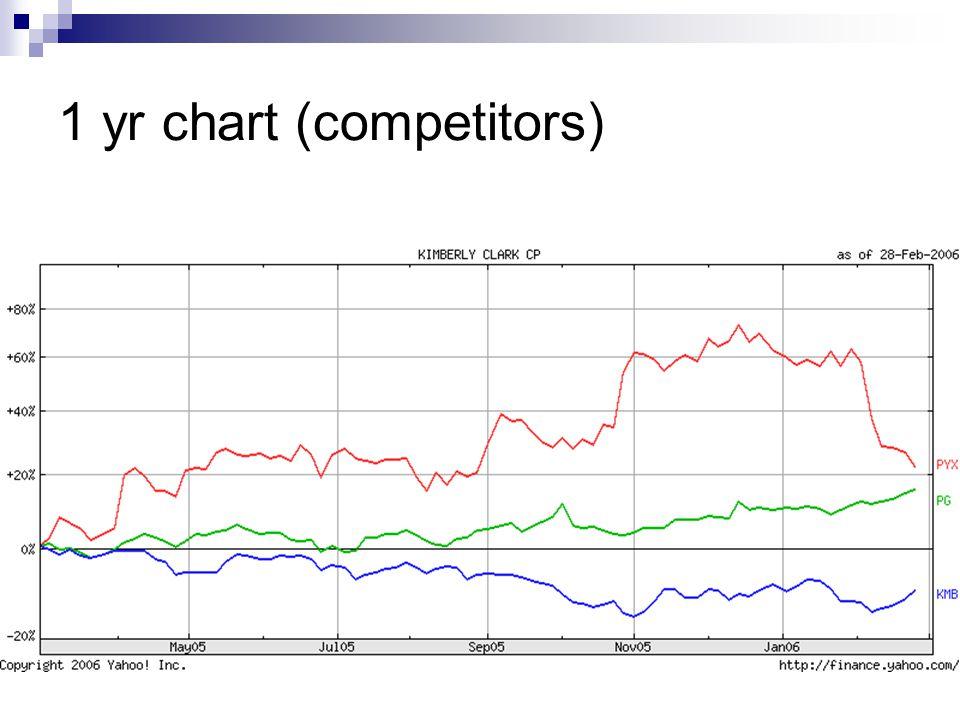 1 yr chart (competitors)