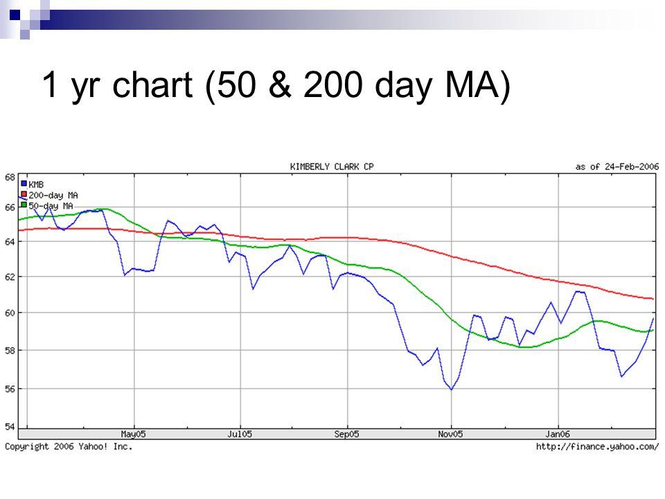 1 yr chart (50 & 200 day MA)