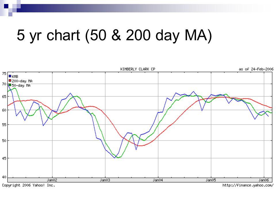 5 yr chart (50 & 200 day MA)