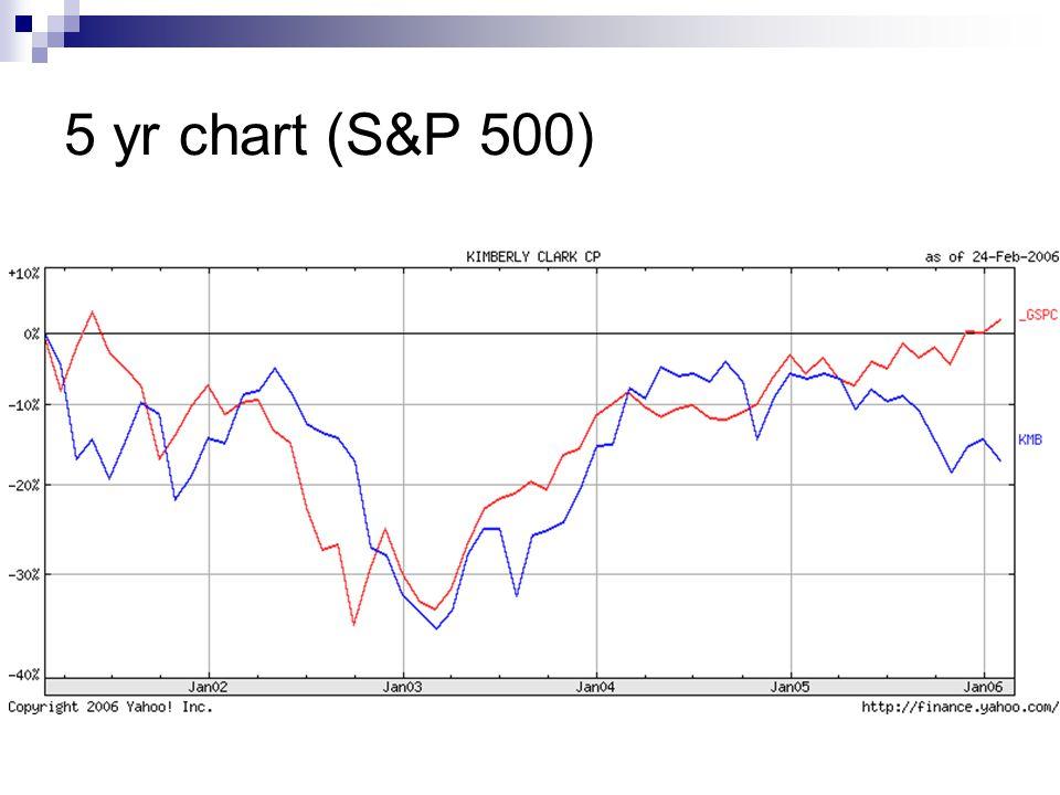 5 yr chart (S&P 500)