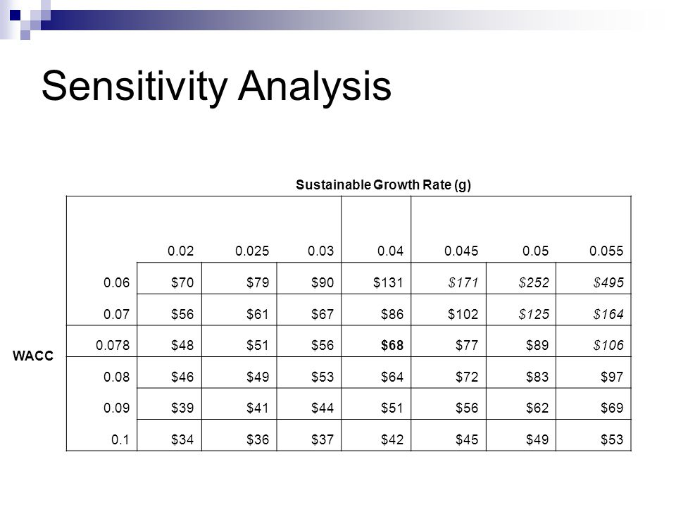 Sensitivity Analysis Sustainable Growth Rate (g) 0.020.0250.030.040.0450.050.055 WACC 0.06$70$79$90$131$171$252$495 0.07$56$61$67$86$102$125$164 0.078$48$51$56$68$77$89$106 0.08$46$49$53$64$72$83$97 0.09$39$41$44$51$56$62$69 0.1$34$36$37$42$45$49$53