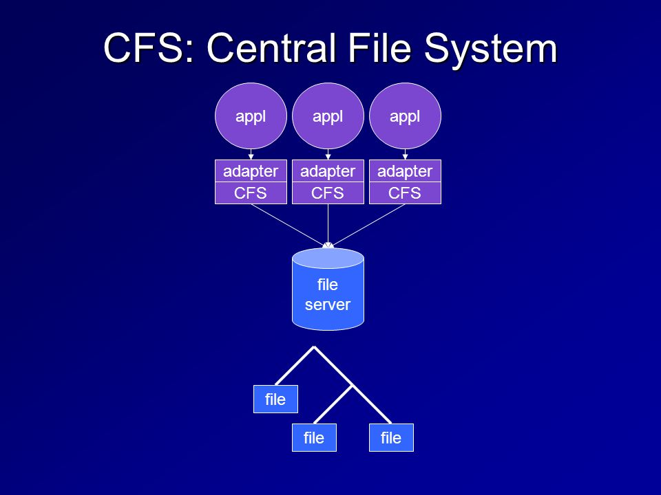 CFS: Central File System file server adapter appl file CFS