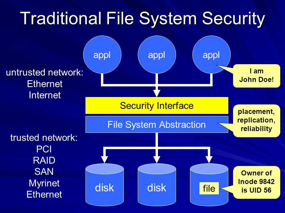 Traditional File System Security appl Security Interface File System Abstraction disk file Owner of Inode 9842 is UID 56 trusted network: PCI RAID SAN Myrinet Ethernet untrusted network: Ethernet Internet placement, replication, reliability I am John Doe!