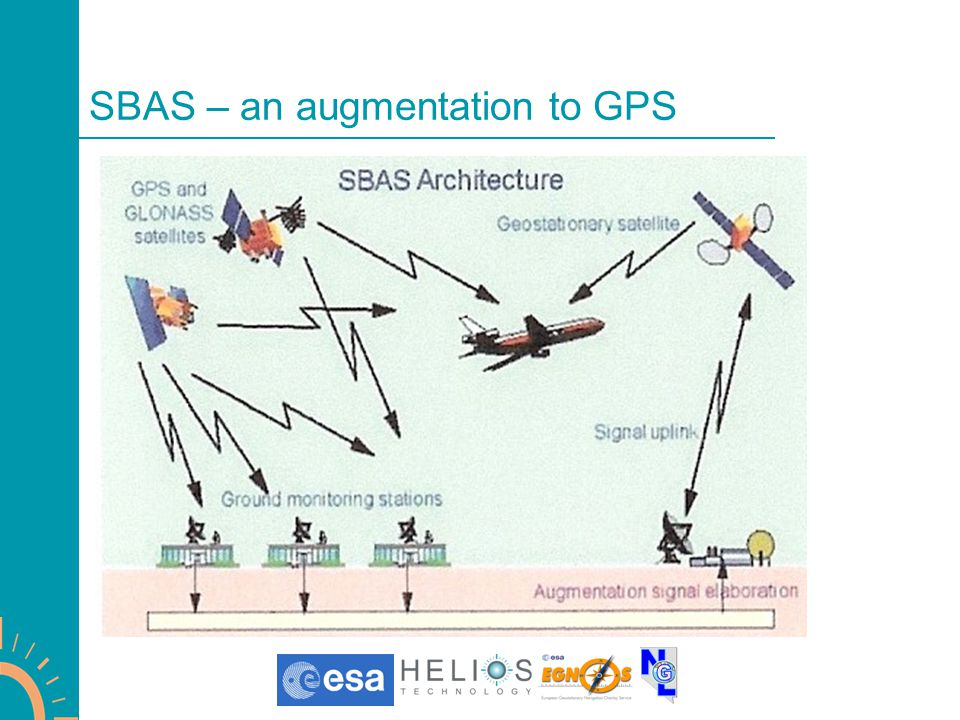 SBAS – an augmentation to GPS