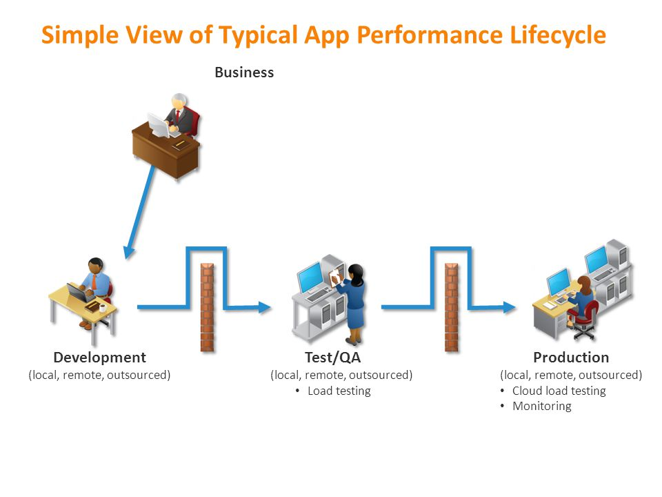 Simple View of Typical App Performance Lifecycle Development (local, remote, outsourced) Test/QA (local, remote, outsourced) Load testing Business Pro