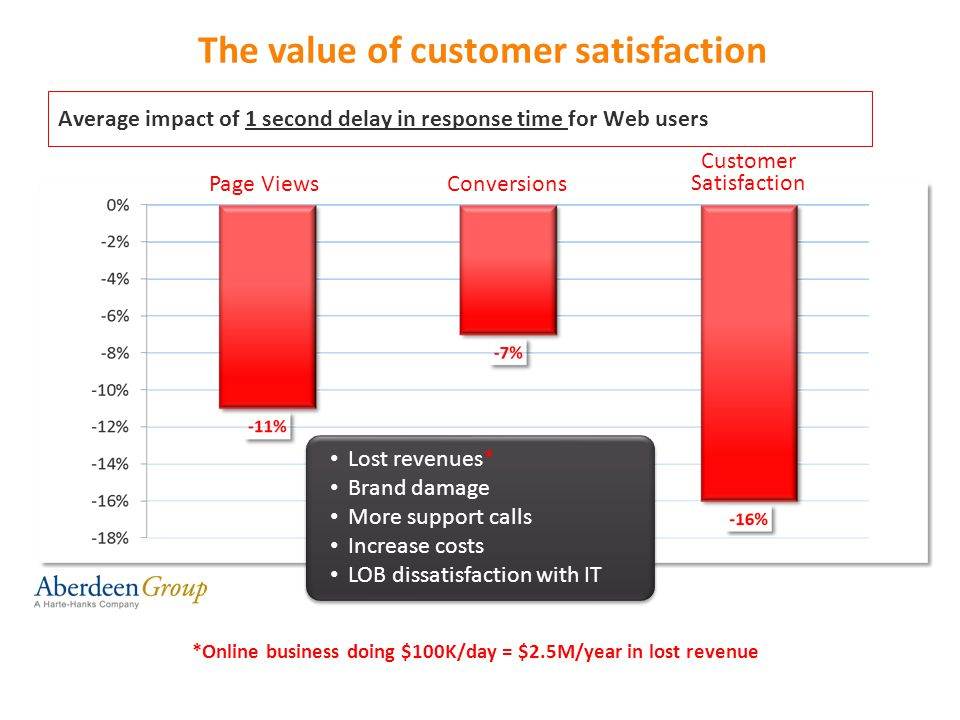The value of customer satisfaction Average impact of 1 second delay in response time for Web users *Online business doing $100K/day = $2.5M/year in lo