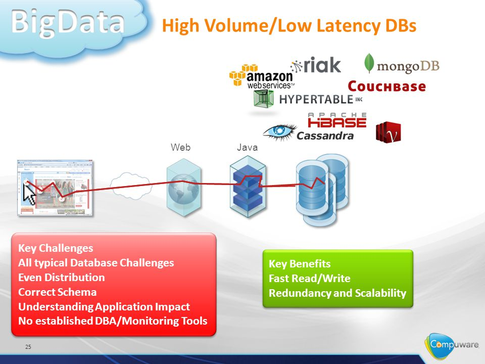 High Volume/Low Latency DBs 25 JavaWeb Key Benefits Fast Read/Write Redundancy and Scalability Key Benefits Fast Read/Write Redundancy and Scalability