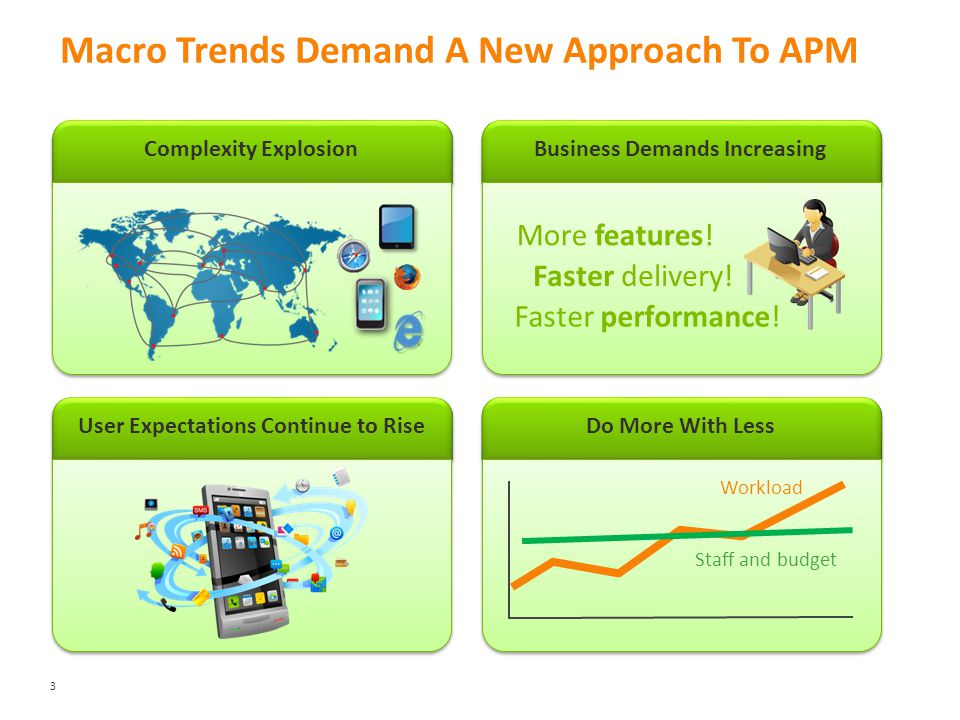 Business Demands Increasing Do More With Less Complexity Explosion User Expectations Continue to Rise Macro Trends Demand A New Approach To APM 3 More