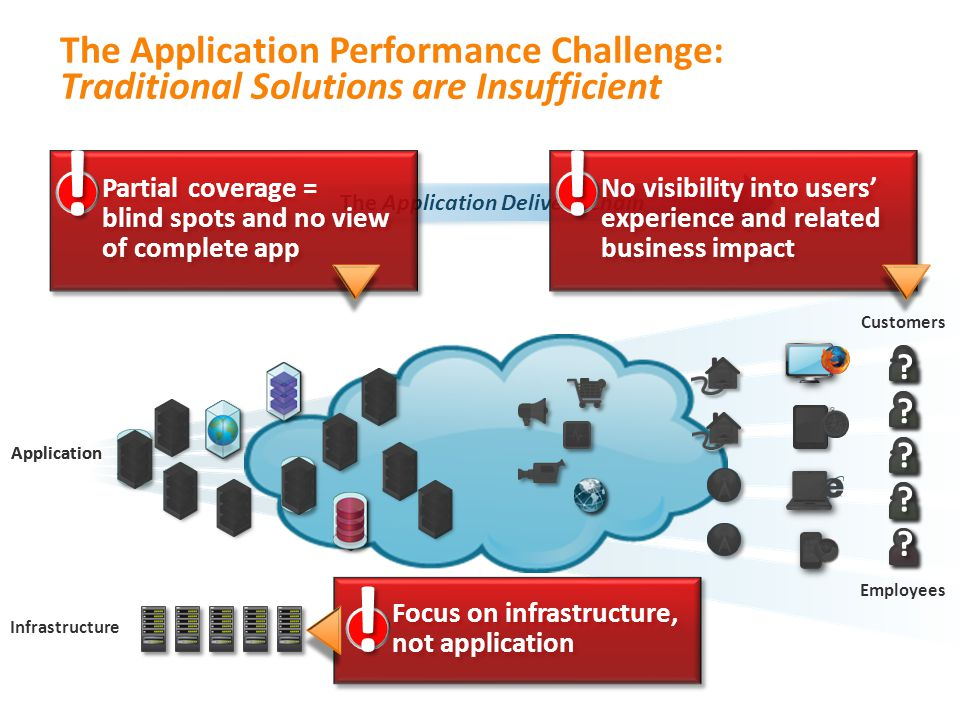 Application The Application Delivery Chain Application The Application Performance Challenge: Traditional Solutions are Insufficient Infrastructure Pa