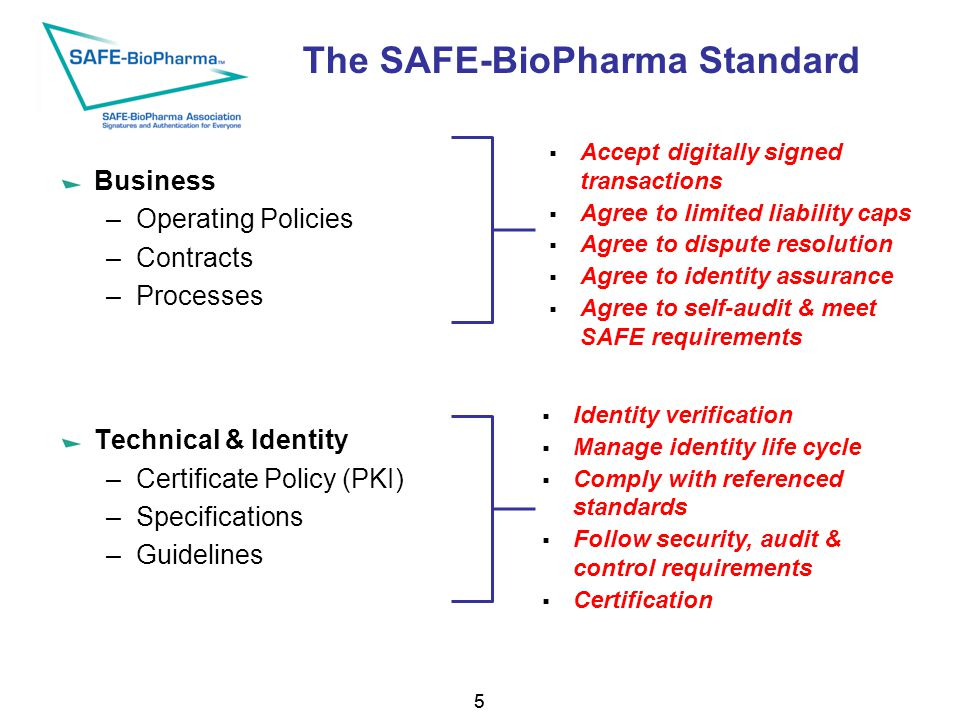 55 The SAFE-BioPharma Standard Business –Operating Policies –Contracts –Processes Technical & Identity –Certificate Policy (PKI) –Specifications –Guidelines  Accept digitally signed transactions  Agree to limited liability caps  Agree to dispute resolution  Agree to identity assurance  Agree to self-audit & meet SAFE requirements  Identity verification  Manage identity life cycle  Comply with referenced standards  Follow security, audit & control requirements  Certification