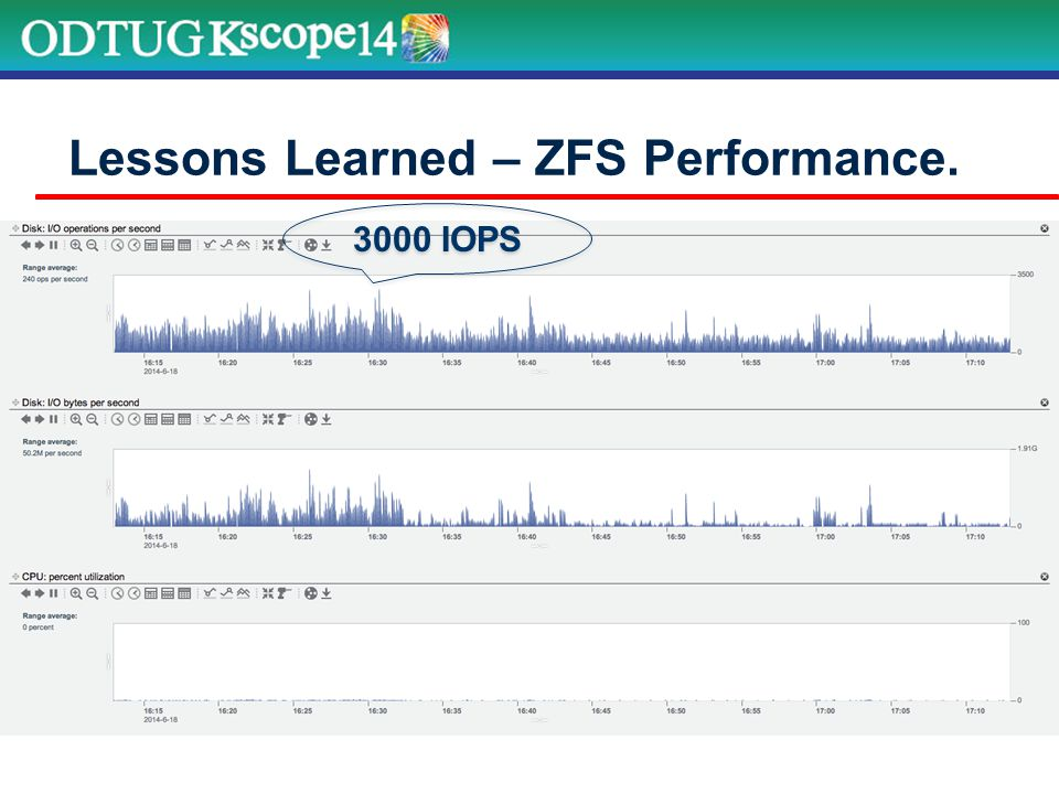 Lessons Learned – ZFS Performance. 3000 IOPS