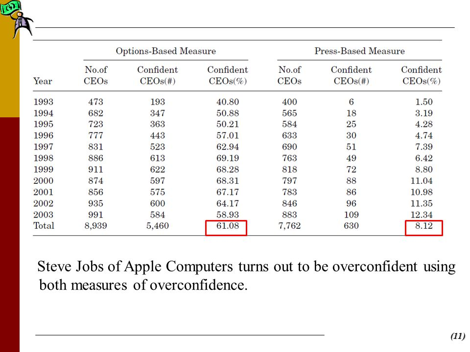 (11) Steve Jobs of Apple Computers turns out to be overconfident using both measures of overconfidence.