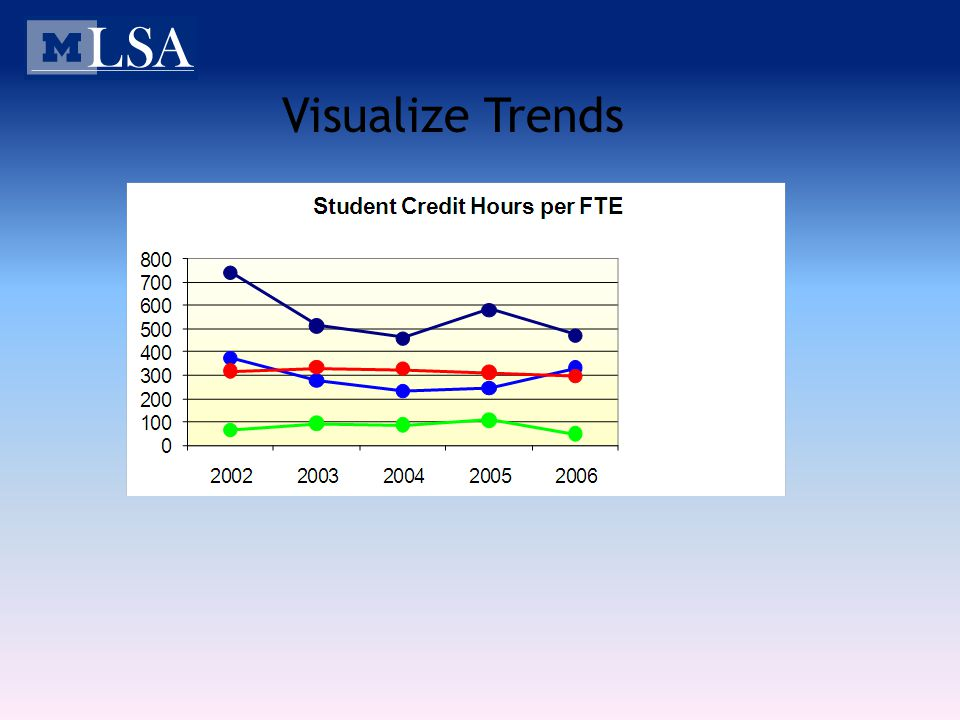 Visualize Trends