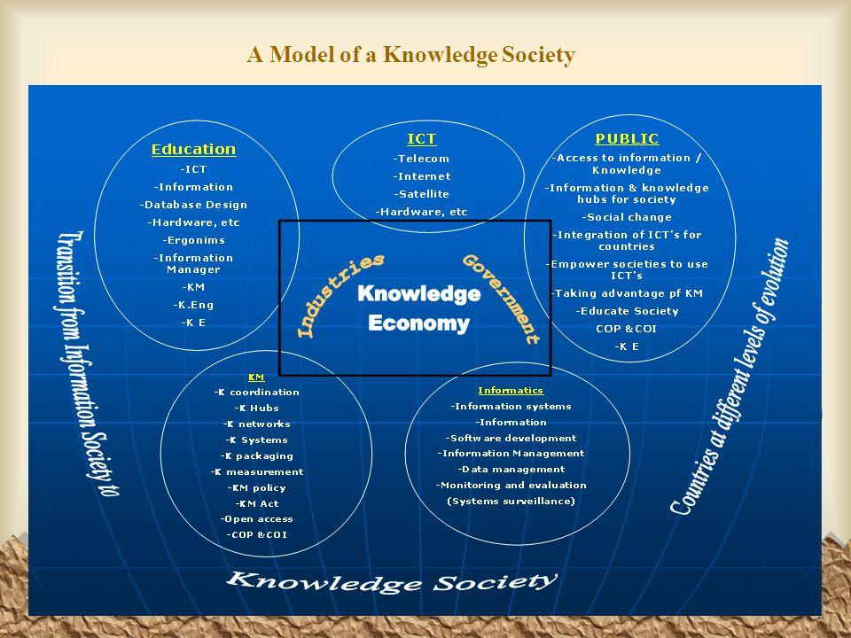 A Model of a Knowledge Society