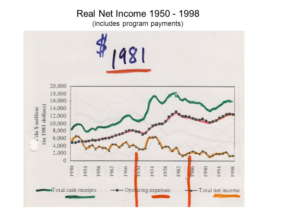 Real Net Income 1950 - 1998 (includes program payments)