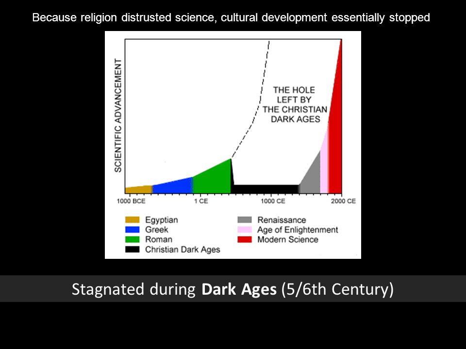 Stagnated during Dark Ages (5/6th Century) Because religion distrusted science, cultural development essentially stopped