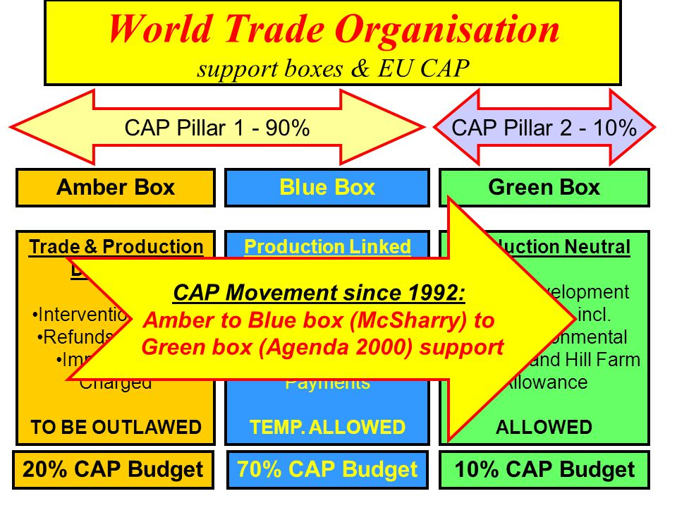 World Trade Organisation support boxes & EU CAP Amber BoxBlue BoxGreen Box Trade & Production Distorting Intervention Buying Refunds to Export Import Duties Charged TO BE OUTLAWED 20% CAP Budget Production Linked Arable Area Payments, Livestock Headage Payments TEMP.