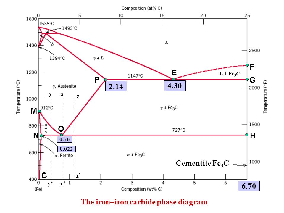 The iron–iron carbide phase diagram L + Fe 3 C 2.14 4.30 6.70 M N C P E O G F H Cementite Fe 3 C x x' 0.022 0.76