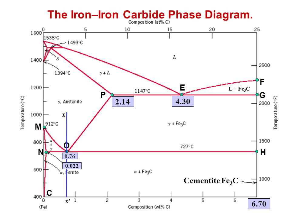 Example Problem Using the isothermal transformation diagram for an iron-carbon alloy of eutectoid composition, specify the nature of the final microstructure of a small specimen that has been subjected to the following time- temperature treatments.