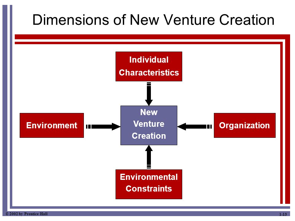 © 2002 by Prentice Hall 1-13 Dimensions of New Venture Creation Individual Characteristics Environmental Constraints Organization New Venture Creation Environment