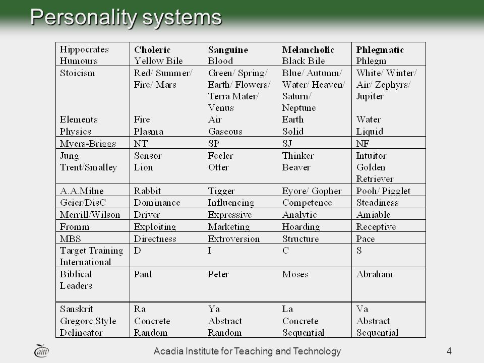 Acadia Institute for Teaching and Technology4 Personality systems