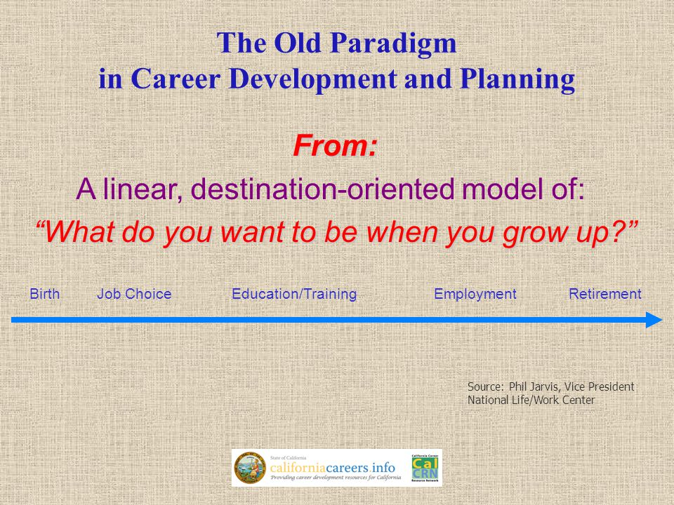The Old Paradigm in Career Development and Planning BirthJob ChoiceEducation/TrainingEmploymentRetirement From: A linear, destination-oriented model of: What do you want to be when you grow up Source: Phil Jarvis, Vice President National Life/Work Center