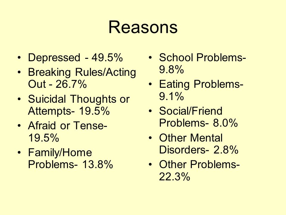 Reasons Depressed - 49.5% Breaking Rules/Acting Out - 26.7% Suicidal Thoughts or Attempts- 19.5% Afraid or Tense- 19.5% Family/Home Problems- 13.8% School Problems- 9.8% Eating Problems- 9.1% Social/Friend Problems- 8.0% Other Mental Disorders- 2.8% Other Problems- 22.3%