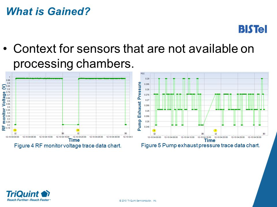 What is Gained. Context for sensors that are not available on processing chambers.